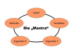 Bei der Mantra reihen sich die Verkaufsargumente aneinander wie Perlen an einer Schnur – und sind so leichter zu merken.