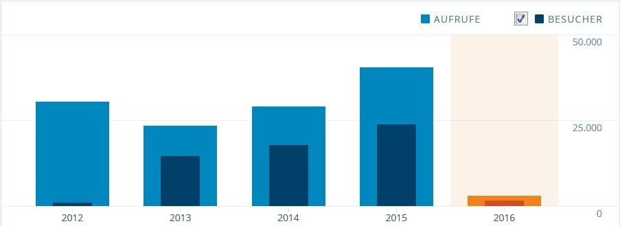 Coleblog_Statistik